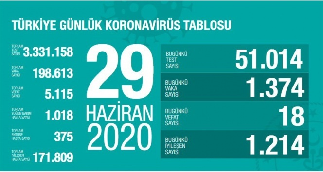 Türkiye'de son 24 saatte 1374 kişiye koronavirüs tanısı konuldu, 18 kişi hayatını kaybetti
